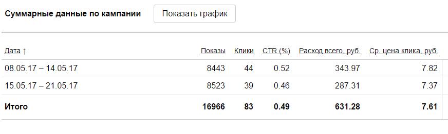 статистика по москве